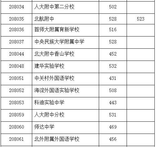 2014年北京中考已经结束